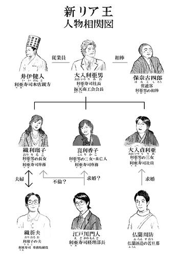 新リア王 人物相関図
